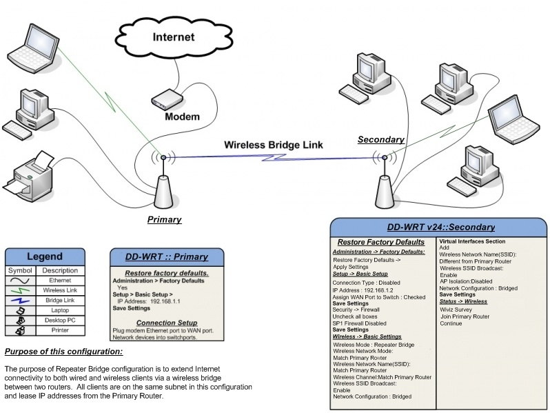 Repeater Diagram http://www.larrytalkstech.com/repurpose-your-old-wifi-router-as-a-repeater-with-dd-wrt/