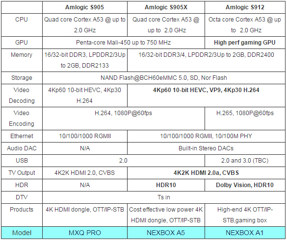 Chart of Android TV Box Groupings   larrytalkstech.com